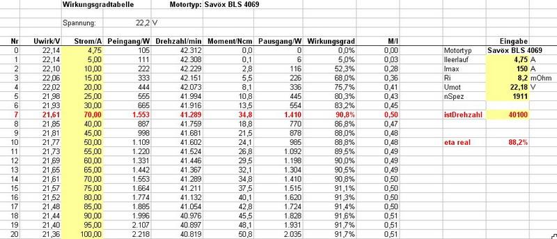 Sav x bls 4069 2000rpm v planb parts - Drehzahl frasen tabelle ...